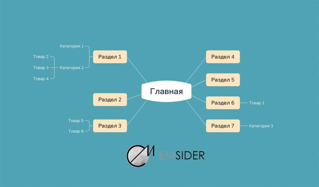Уровень вложенности сайта | Emsider